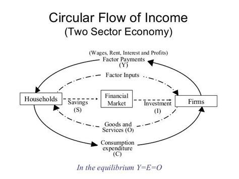 two sector circular flow diagram circular flow of income and expenditure assignment help