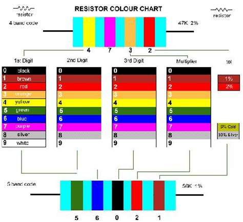 resistor calculator qsl 2200 ohm resistor color code 28 images electronicsforyou info 2 ohm 5 watt resistor 2
