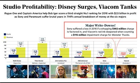 film studios disney the chilling implications of a disney fox merger the