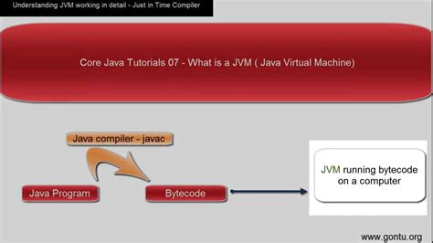 java tutorial time core java tutorial 08 just in time compiler