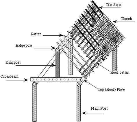 house framing terms figure5 marshallese house construction details for marshallese terms refer totable 1