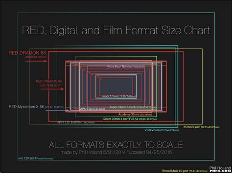 film vs red epic red dragon info and data sheets