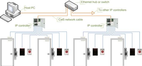 pdqie pdq industrial electric access systems cctv