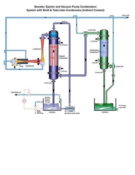 plant layout and it s type vacuum metallurgy lecture vacuum degassing plant layout