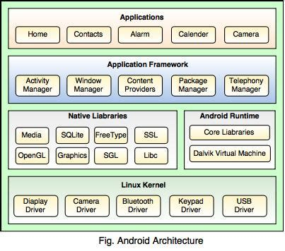tutorial build android kernel architecture of android
