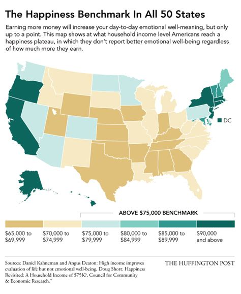 happiest states to live in money can t buy happiness but our freaking budget