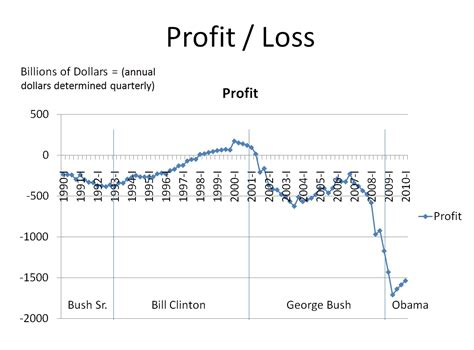 Shocking Report Suggests Yahoo Is Profiting From The - profit and loss chart c to f