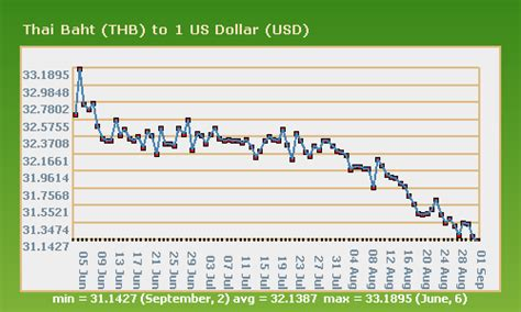 currency converter baht to usd us dollar to thb forex trading