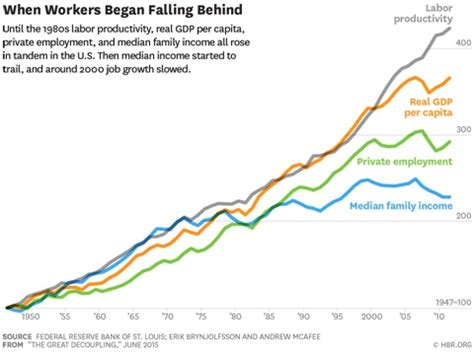 Mit Mba Average Age by Decoupling Of Per Capita Productivity