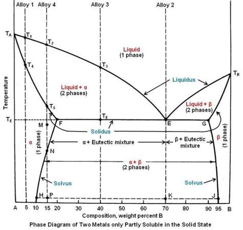 solubility phase diagram polymers phase diagram help chemistry