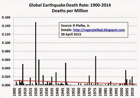 earthquake graph roger pielke jr s blog earthquakes death rates and