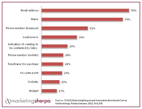 marketing research chart top form fields for lead data collection marketingsherpa