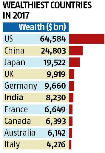 sa s richest live where business m g india emerges as 6th wealthiest country in 2017 new world wealth business standard news