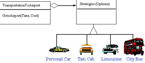 software design pattern strategy strategy
