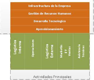 definicion de cadenas globales de valor cadena de valor proyectos globales de ingenieria