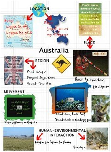 5 Themes Of Geography Australia | this would make a great unit project five themes of