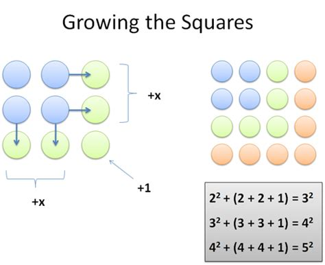 pattern between numbers surprising patterns in the square numbers 1 4 9 16