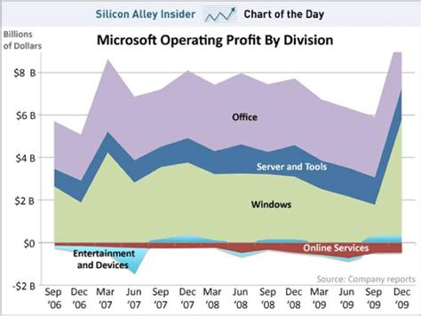 Microsoft Profitability The Odds Are Increasing That Microsoft S Business Will
