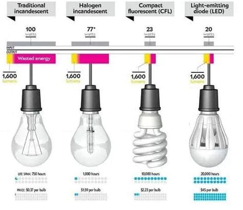 apliques de luz para ba os laras de bajo consumo para bano 92 images comprar