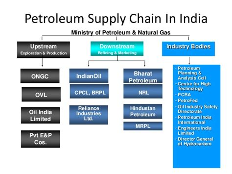 Petroleum Mba Colleges In India by Supply Chain Petroleum