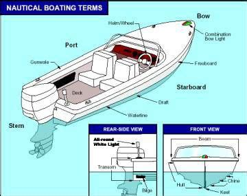 boat safety book boat diagram zach s boat book pictures pinterest
