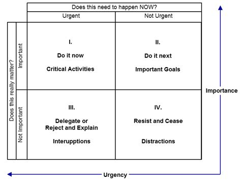 understanding prioritization jamal ahmed s page