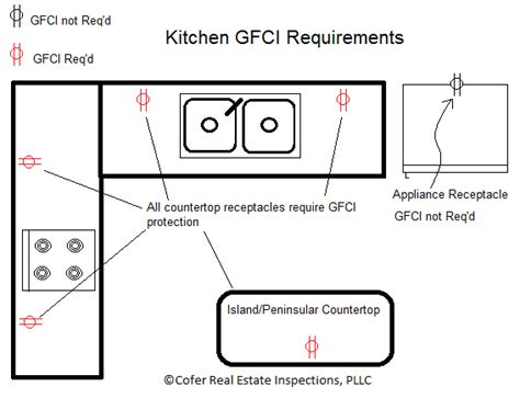 gfci requirements in kitchen wiring diagrams wiring