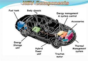 Electric Vehicles Prospects And Challenges Hybrid Electric Vehicle