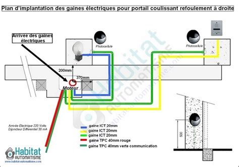Type De Gaine électrique 2247 by Combien De Gaine Electrique D Un Mur De Cloture