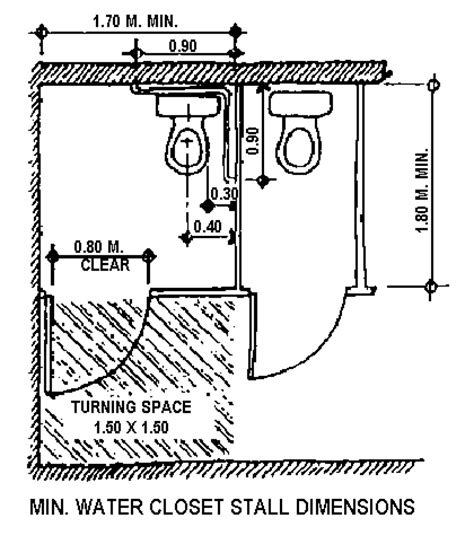Water Closet Height by Water Closet Size