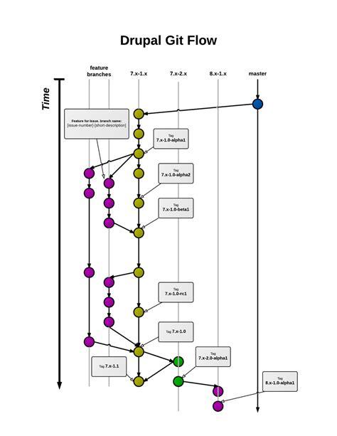 git flow diagram nikhil on quot drupal git flow branch release