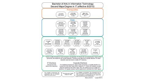 computer engineering flowchart fiu second major in it track school of computing and