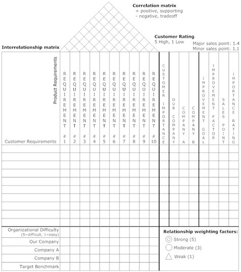house of quality template house of quality matrix software get free templates for