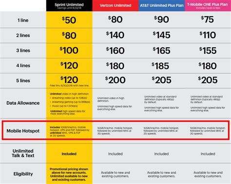cell phone unlimited plans comparison the grid tiny
