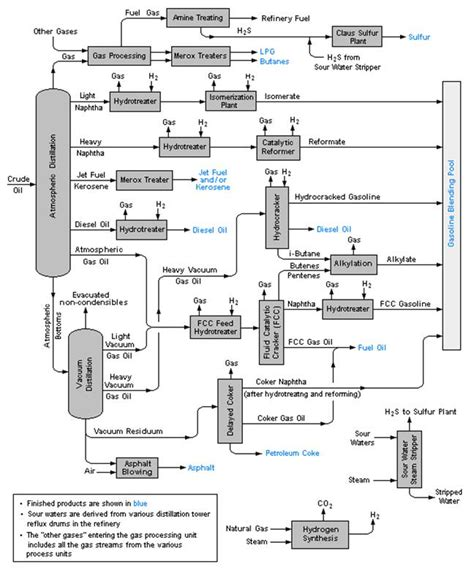 process block flow diagram flow diagram of typical refinery expect asia