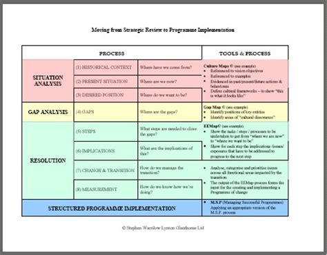 change strategy template communication plan prosci communication plan