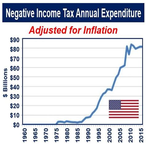tax credit definition meaning what is negative income tax definition and meaning