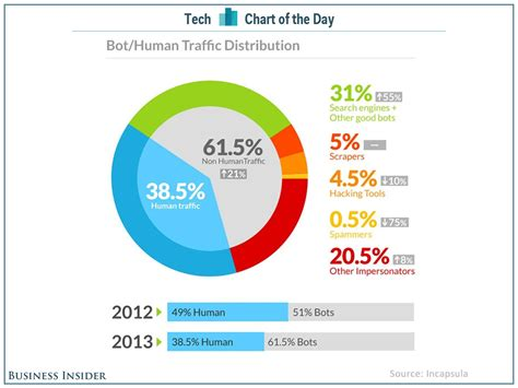 web chart chart of the day the web is being overrun with bots