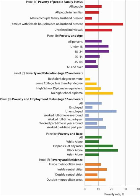 Cps Table Creator by The Economics Of Poverty