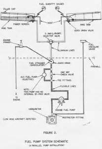 Fuel System Operation Basic Fuel System