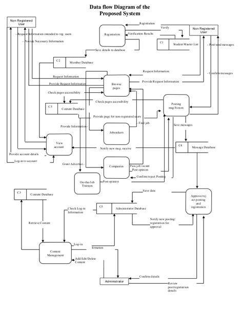 pos data flow diagram data flow diagram of the proposed system