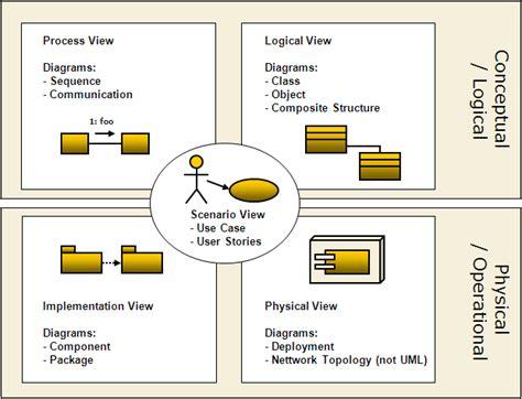 process view diagram 4 plus 1 view model km software development cantara