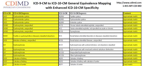 the impact of icd 10 cm upon hospital and physician