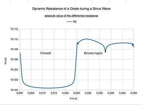 diode dynamic resistance problem regarding dynamic resistance of diode