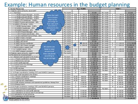 human resource budget template budget planning for eu external actions