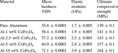 aluminium mechanical properties table mechanical properties of aluminum and cobalt