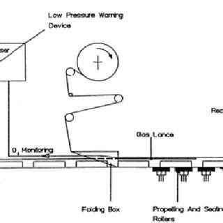 Modified Atmosphere Packaging Diagram by Pdf Modified Atmosphere Packaging A