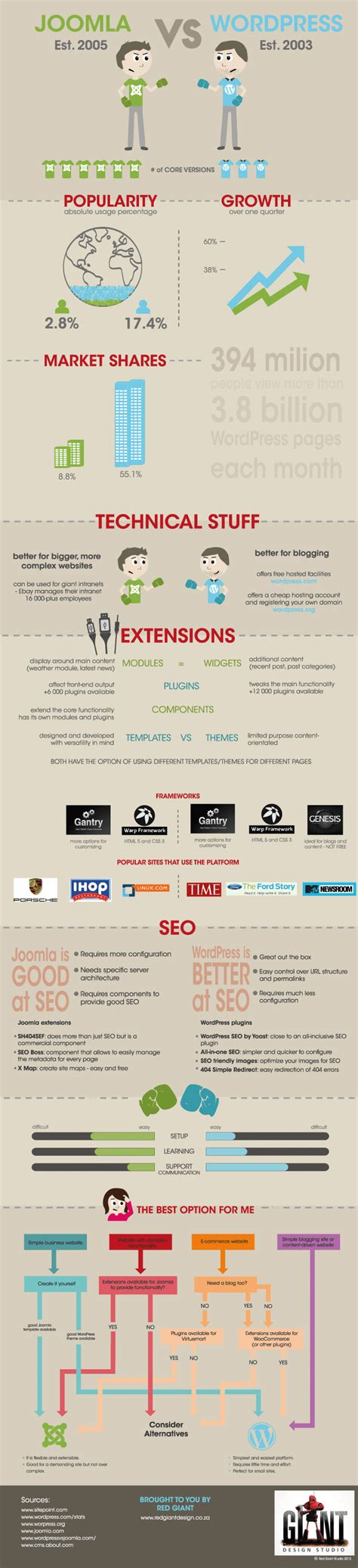 which is better or joomla v joomla the infographic