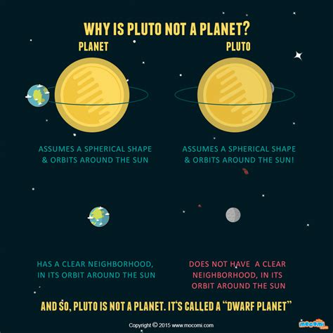 why is my not why is pluto not a planet mocomi