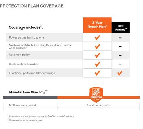 home appliance protection plans the home depot 2 year